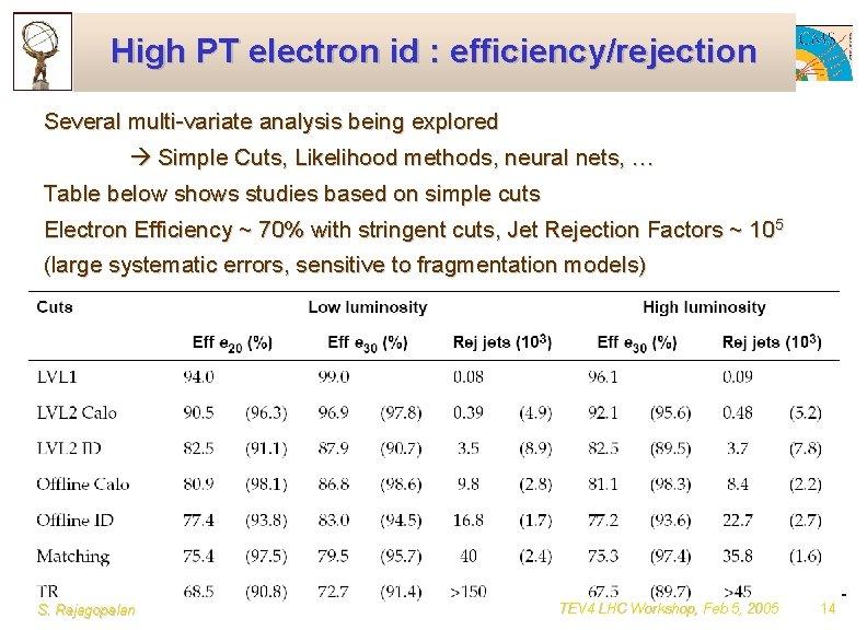 High PT electron id : efficiency/rejection Several multi-variate analysis being explored Simple Cuts, Likelihood