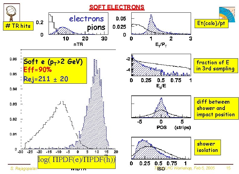 SOFT ELECTRONS # TR hits electrons pions Soft e (p. T>2 Ge. V) Eff=90%