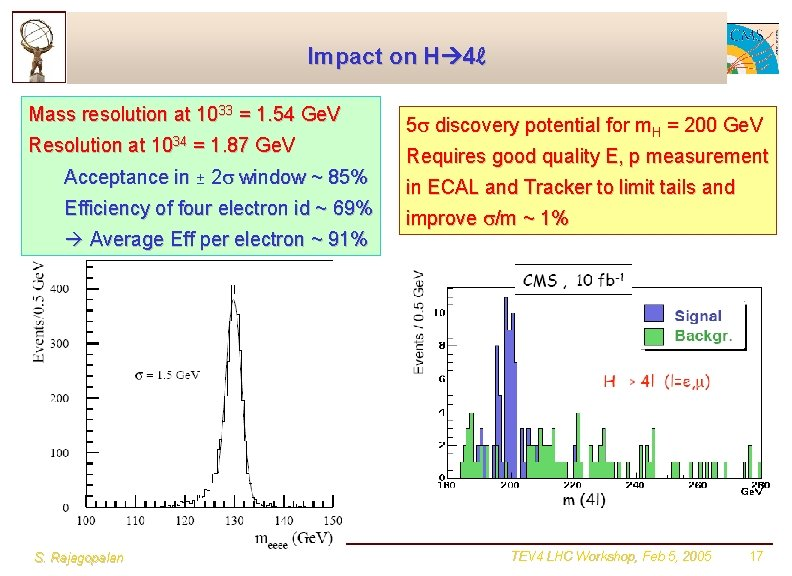 Impact on H 4ℓ Mass resolution at 1033 = 1. 54 Ge. V Resolution