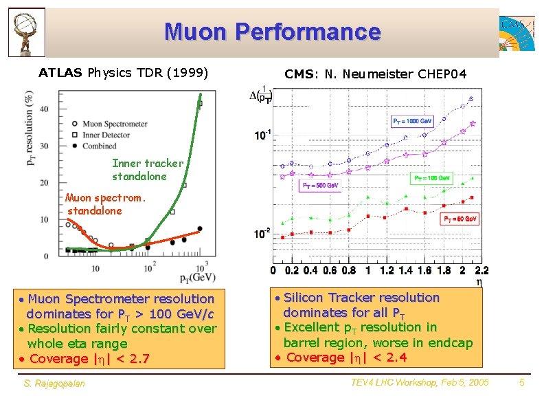 Muon Performance ATLAS Physics TDR (1999) CMS: N. Neumeister CHEP 04 Inner tracker standalone