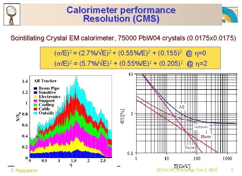 Calorimeter performance Resolution (CMS) Scintillating Crystal EM calorimeter, 75000 Pb. W 04 crystals (0.