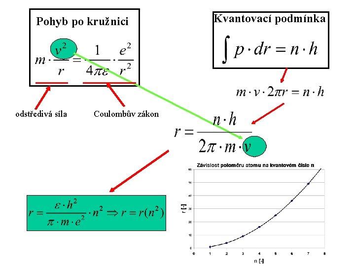 Pohyb po kružnici odstředivá síla Coulombův zákon Kvantovací podmínka