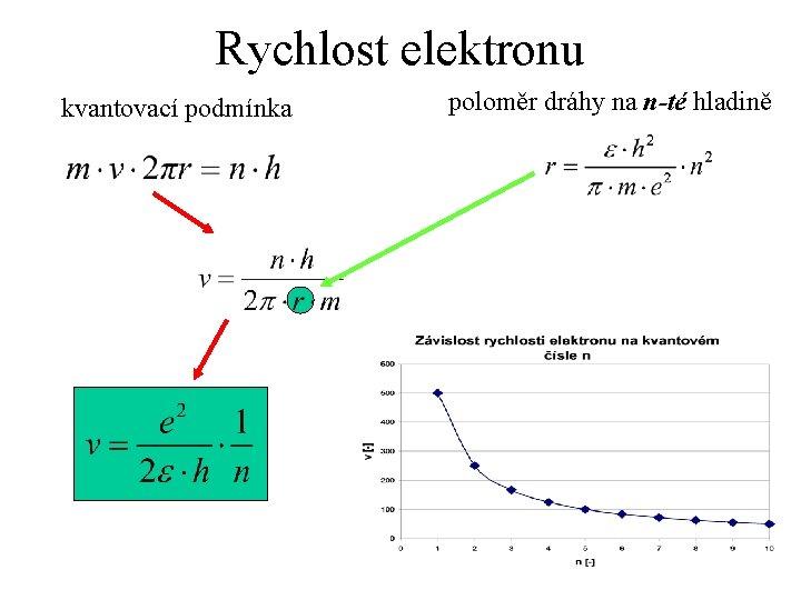 Rychlost elektronu kvantovací podmínka poloměr dráhy na n-té hladině