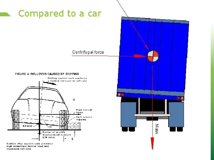 Compared to a car