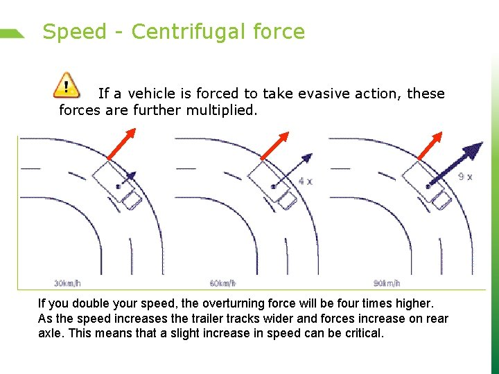 Speed - Centrifugal force If a vehicle is forced to take evasive action, these