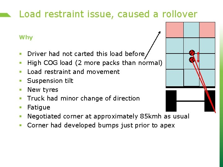 Load restraint issue, caused a rollover Why § § § § § Driver had