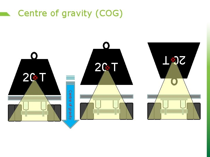Centre of gravity (COG) 20 T Centre of gravity