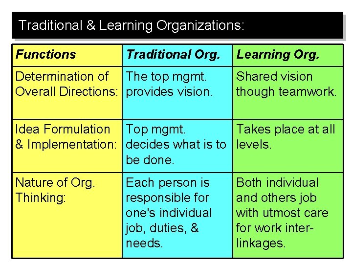 Traditional & Learning Organizations: Functions Traditional Org. Determination of The top mgmt. Overall Directions:
