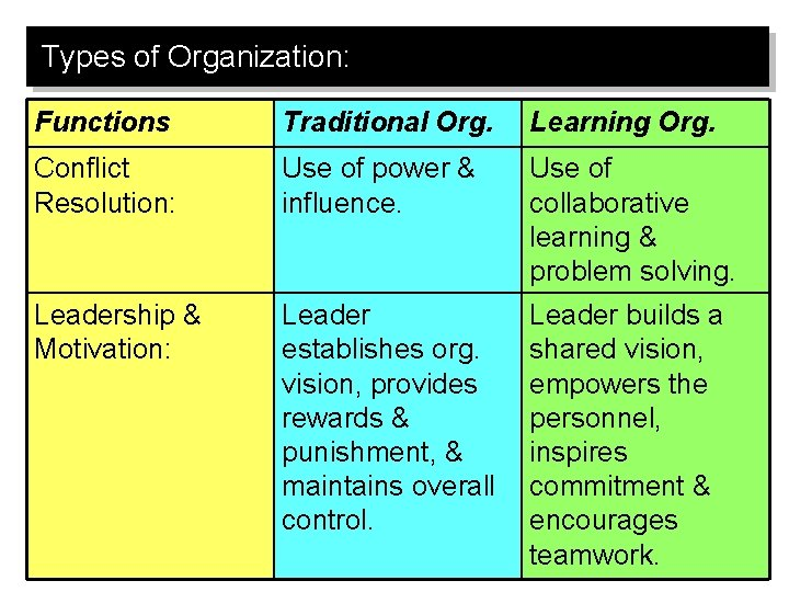 Types of Organization: Functions Traditional Org. Learning Org. Conflict Resolution: Use of power &