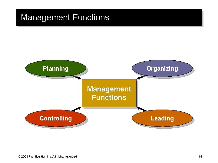 Management Functions: Planning Organizing Management Functions Controlling © 2003 Prentice Hall Inc. All rights