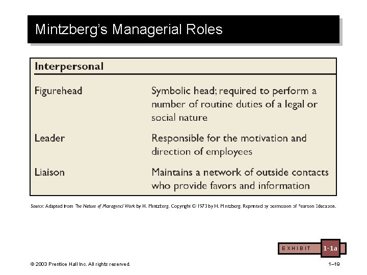 Mintzberg's Managerial Roles EXHIBIT © 2003 Prentice Hall Inc. All rights reserved. 1 -1