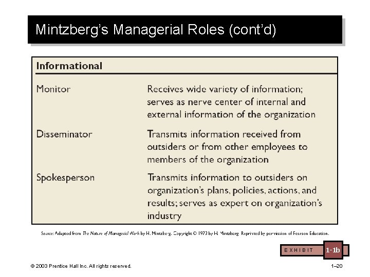 Mintzberg's Managerial Roles (cont'd) EXHIBIT © 2003 Prentice Hall Inc. All rights reserved. 1