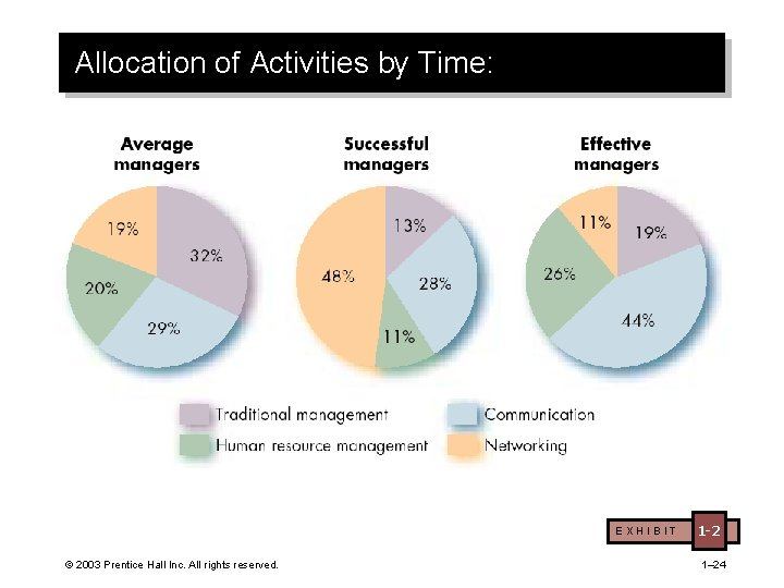 Allocation of Activities by Time: EXHIBIT © 2003 Prentice Hall Inc. All rights reserved.