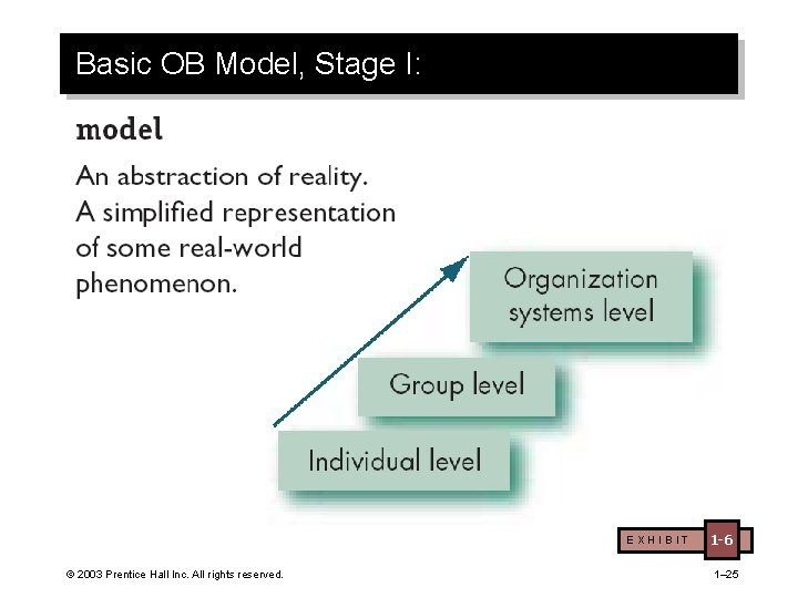 Basic OB Model, Stage I: EXHIBIT © 2003 Prentice Hall Inc. All rights reserved.