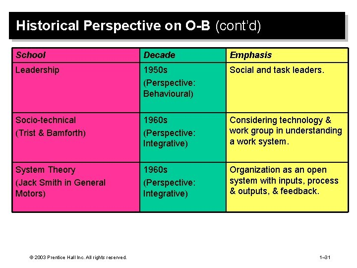 Historical Perspective on O-B (cont'd) School Decade Emphasis Leadership 1950 s (Perspective: Behavioural) Social