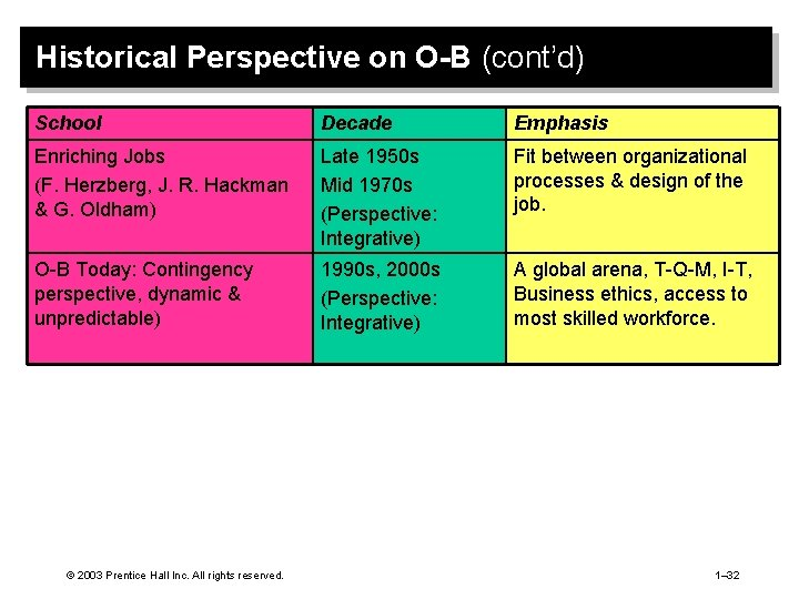 Historical Perspective on O-B (cont'd) School Decade Emphasis Enriching Jobs (F. Herzberg, J. R.