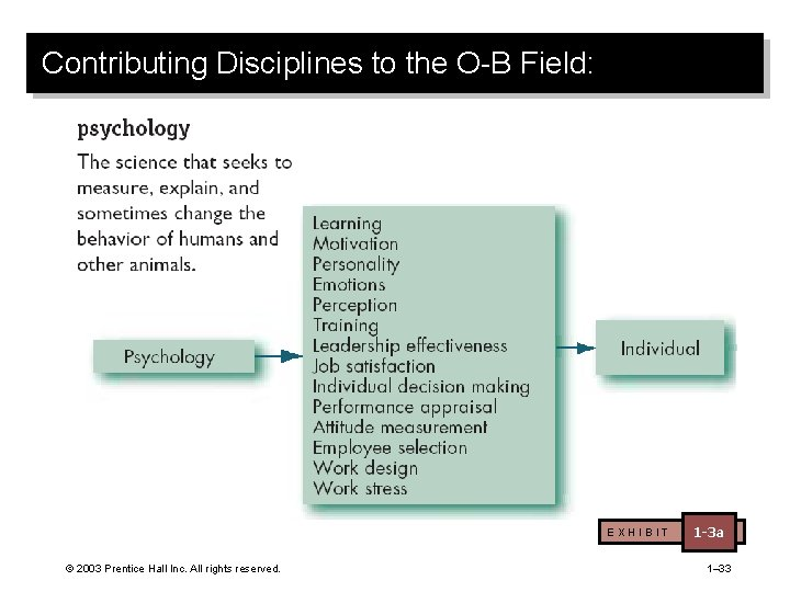 Contributing Disciplines to the O-B Field: EXHIBIT © 2003 Prentice Hall Inc. All rights