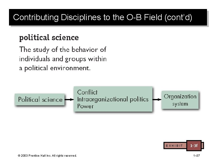 Contributing Disciplines to the O-B Field (cont'd) EXHIBIT © 2003 Prentice Hall Inc. All