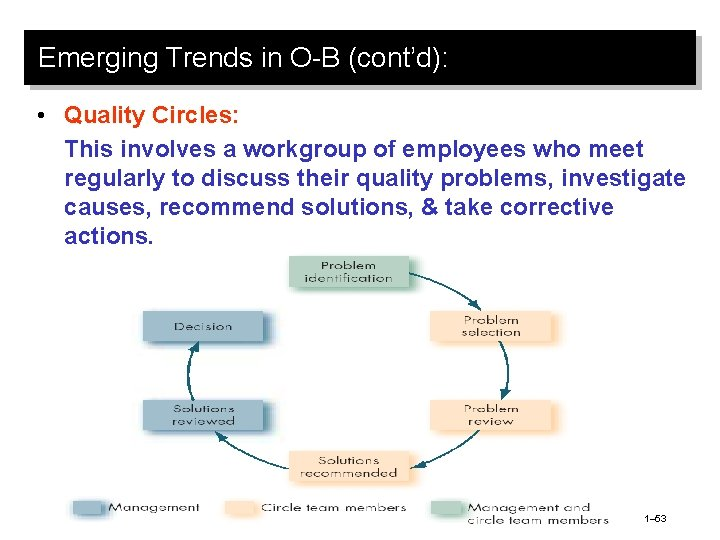 Emerging Trends in O-B (cont'd): • Quality Circles: This involves a workgroup of employees