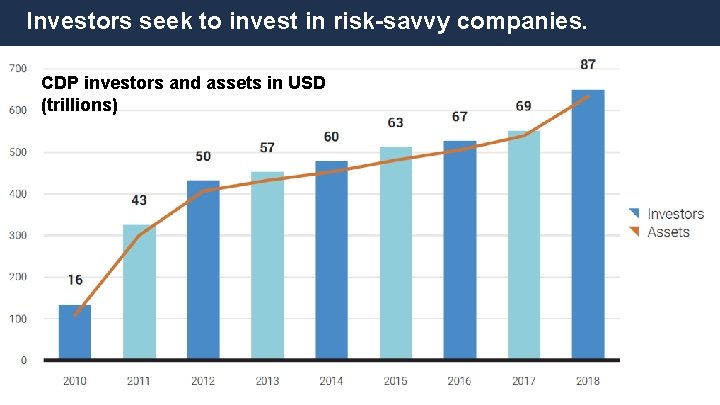 Investors seek to invest in risk-savvy companies. CDP investors and assets in USD (trillions)