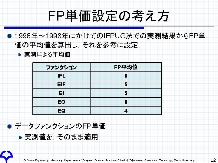 FP単価設定の考え方 1996年~ 1998年にかけてのIFPUG法での実測結果からFP単 価の平均値を算出し,それを参考に設定. 実測による平均値 ファンクション FP平均値 IFL 8 EIF 5 EI 5 EO