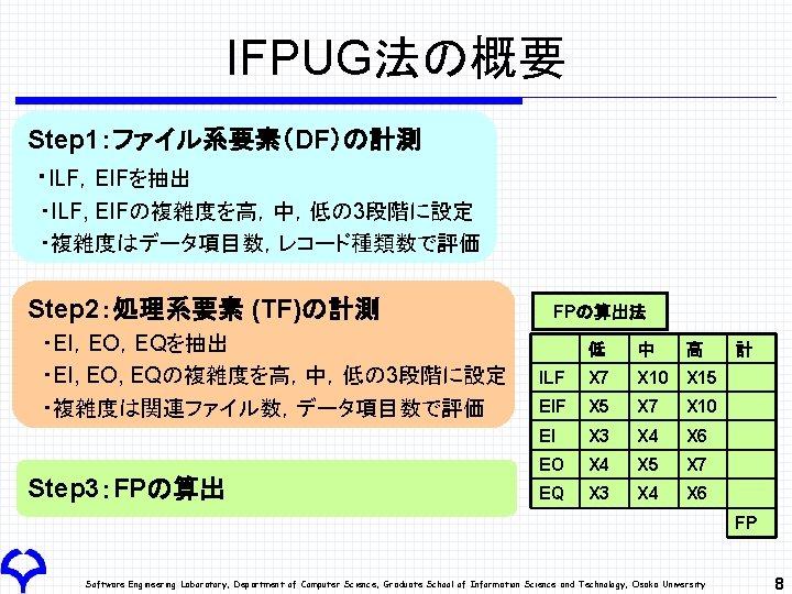 IFPUG法の概要 Step 1:ファイル系要素(DF)の計測 ・ILF,EIFを抽出 ・ILF, EIFの複雑度を高,中,低の 3段階に設定 ・複雑度はデータ項目数,レコード種類数で評価 Step 2:処理系要素 (TF)の計測  ・EI,EO,EQを抽出  ・EI, EO,