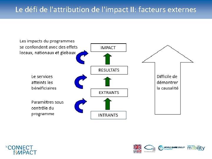 Le défi de l'attribution de l'impact II: facteurs externes