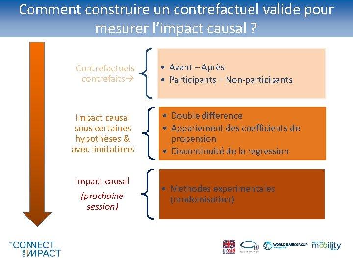 Comment construire un contrefactuel valide pour mesurer l'impact causal ? Contrefactuels contrefaits Impact causal
