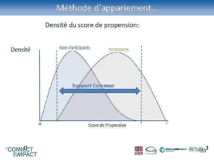 Méthode d'appariement… Densité du score de propension: Densité 0 1