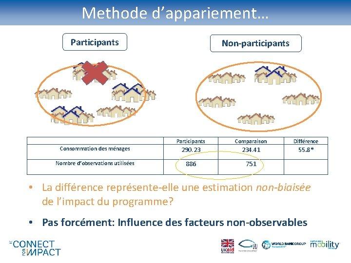 Methode d'appariement… Participants Non-participants Participants Comparaison Différence Consommation des ménages 290. 23 234. 41