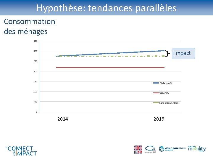 Hypothèse: tendances parallèles Consommation des ménages 350 Impact 300 250 200 150 Participants 100