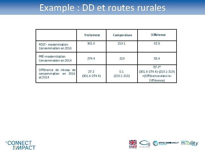 Example : DD et routes rurales POST- modernisation Consommation en 2016 PRÉ-modernisation Consommation en