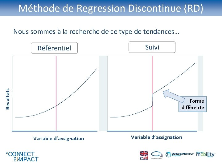 Méthode de Regression Discontinue (RD) Nous sommes à la recherche de ce type de