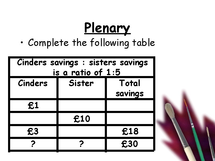 Plenary • Complete the following table Cinders savings : sisters savings is a ratio