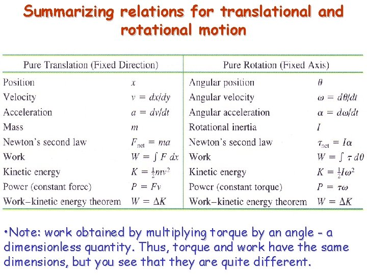 Summarizing relations for translational and rotational motion • Note: work obtained by multiplying torque