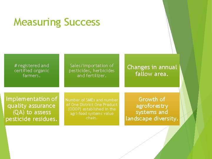 Measuring Success # registered and certified organic farmers. Sales/importation of pesticides, herbicides and fertilizer.