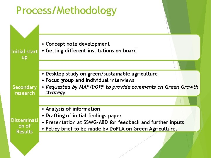 Process/Methodology • Concept note development Initial start • Getting different institutions on board up