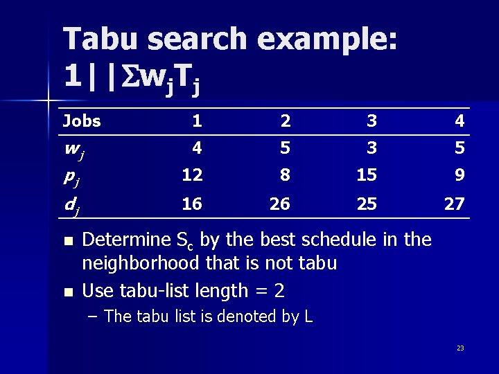 Tabu search example: 1  Swj. Tj Jobs 1 2 3 4 wj 4 5 3