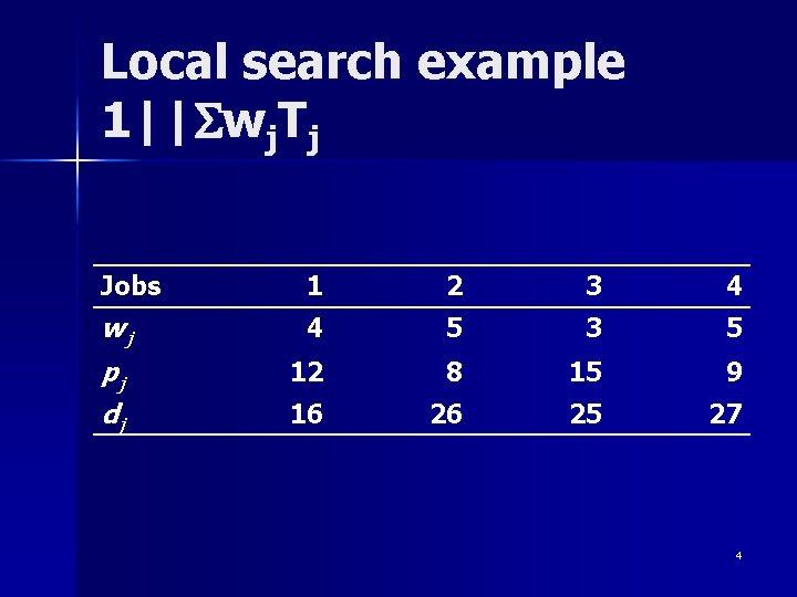 Local search example 1  Swj. Tj Jobs 1 2 3 4 wj 4 5 3