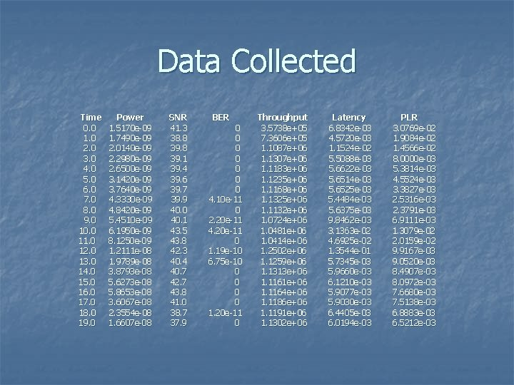 Data Collected Time 0. 0 1. 0 2. 0 3. 0 4. 0 5.