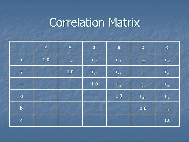 Correlation Matrix x y z a b c 1. 0 rxy rxz rxa rxb