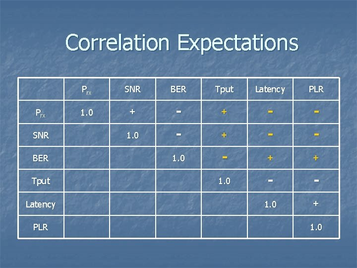 Correlation Expectations Prx SNR BER Tput Latency PLR 1. 0 + - - 1.
