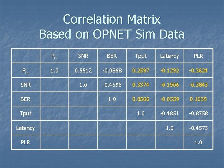Correlation Matrix Based on OPNET Sim Data Prx SNR BER Tput Latency PLR 1.