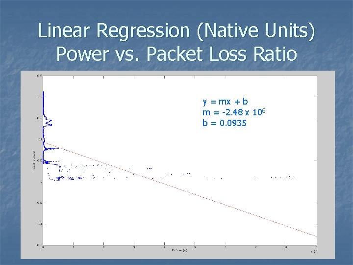 Linear Regression (Native Units) Power vs. Packet Loss Ratio y = mx + b