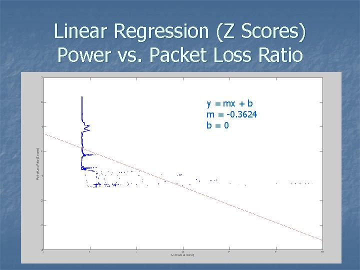 Linear Regression (Z Scores) Power vs. Packet Loss Ratio y = mx + b