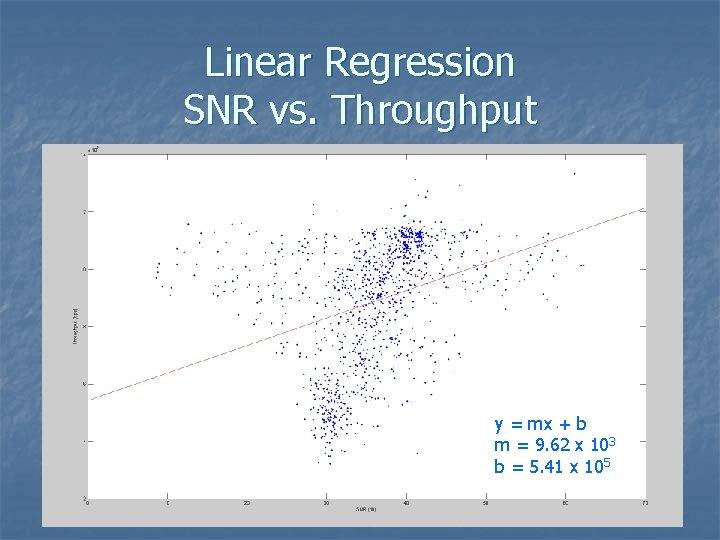 Linear Regression SNR vs. Throughput y = mx + b m = 9. 62