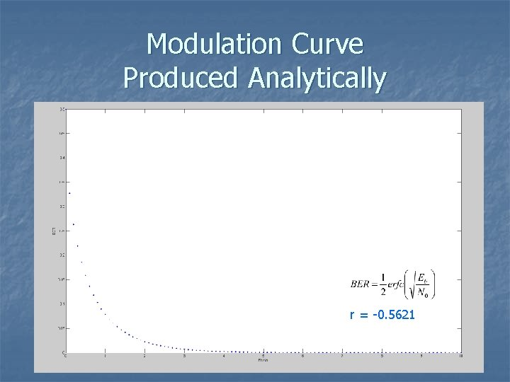 Modulation Curve Produced Analytically r = -0. 5621