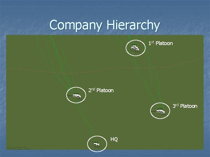 Company Hierarchy 1 st Platoon 2 nd Platoon 3 rd Platoon HQ