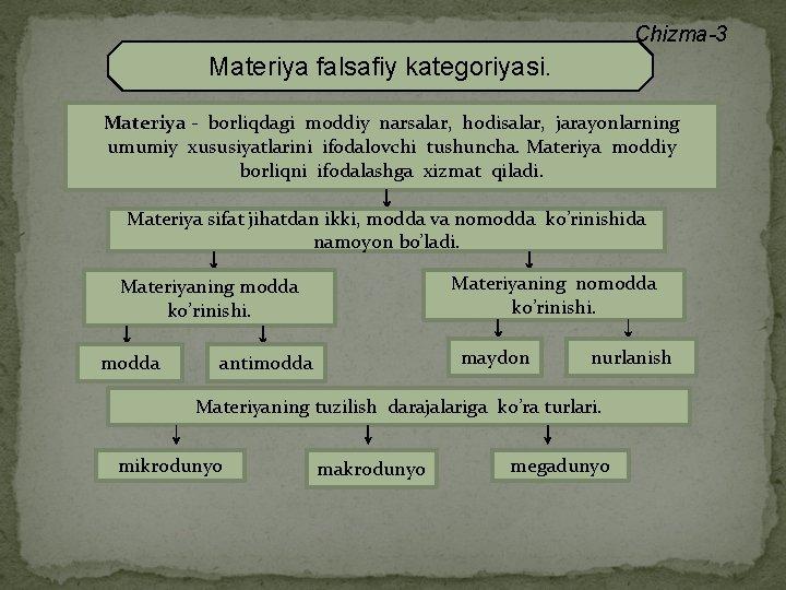 Chizma-3 Materiya falsafiy kategoriyasi. Materiya - borliqdagi moddiy narsalar, hodisalar, jarayonlarning umumiy xususiyatlarini ifodalovchi