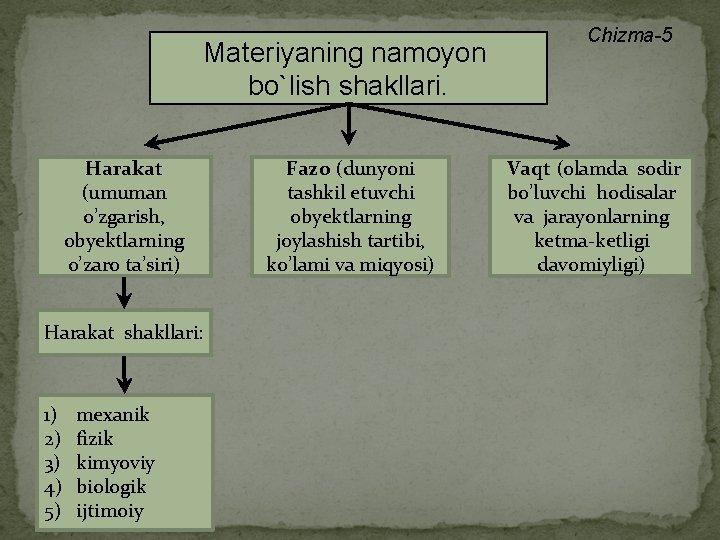Materiyaning namoyon bo`lish shakllari. Harakat (umuman o'zgarish, obyektlarning o'zaro ta'siri) Harakat shakllari: 1) 2)